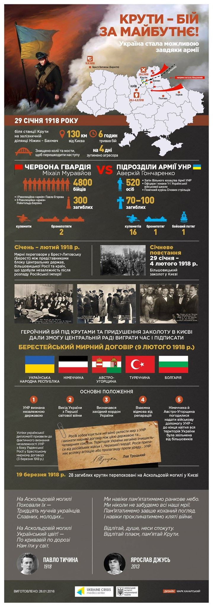 Крути Інфографіка Український Кризовий Медіацентр
