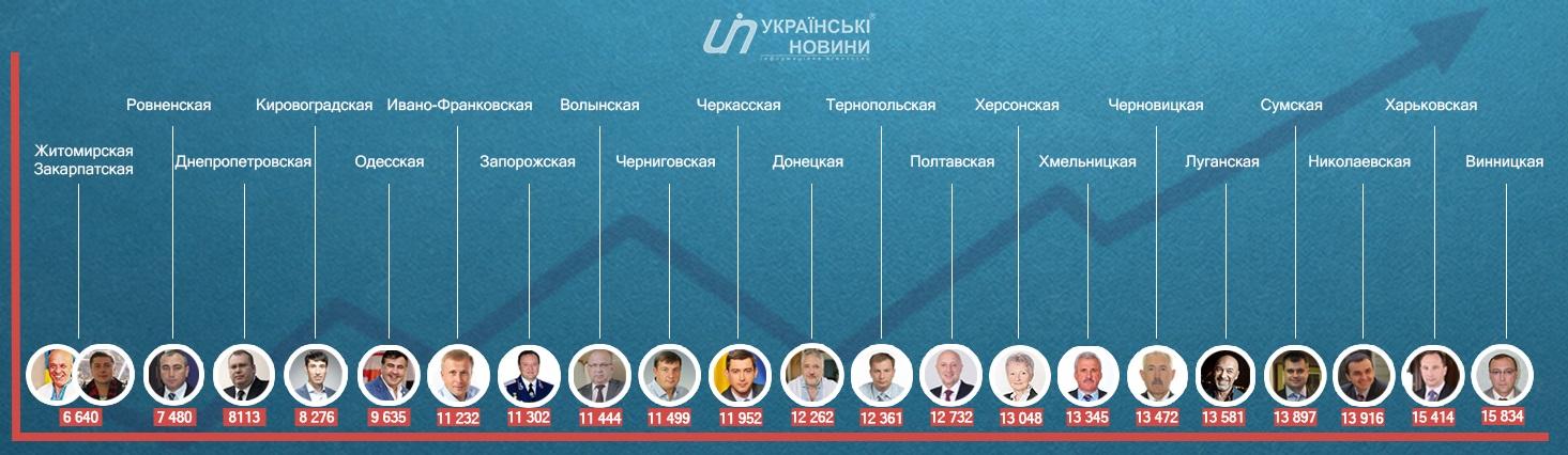 губернатори