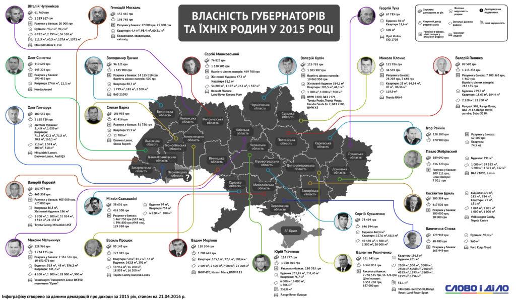 gubernatory_infografika