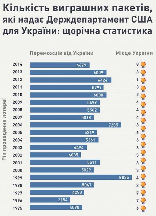 dv_lotery_ua
