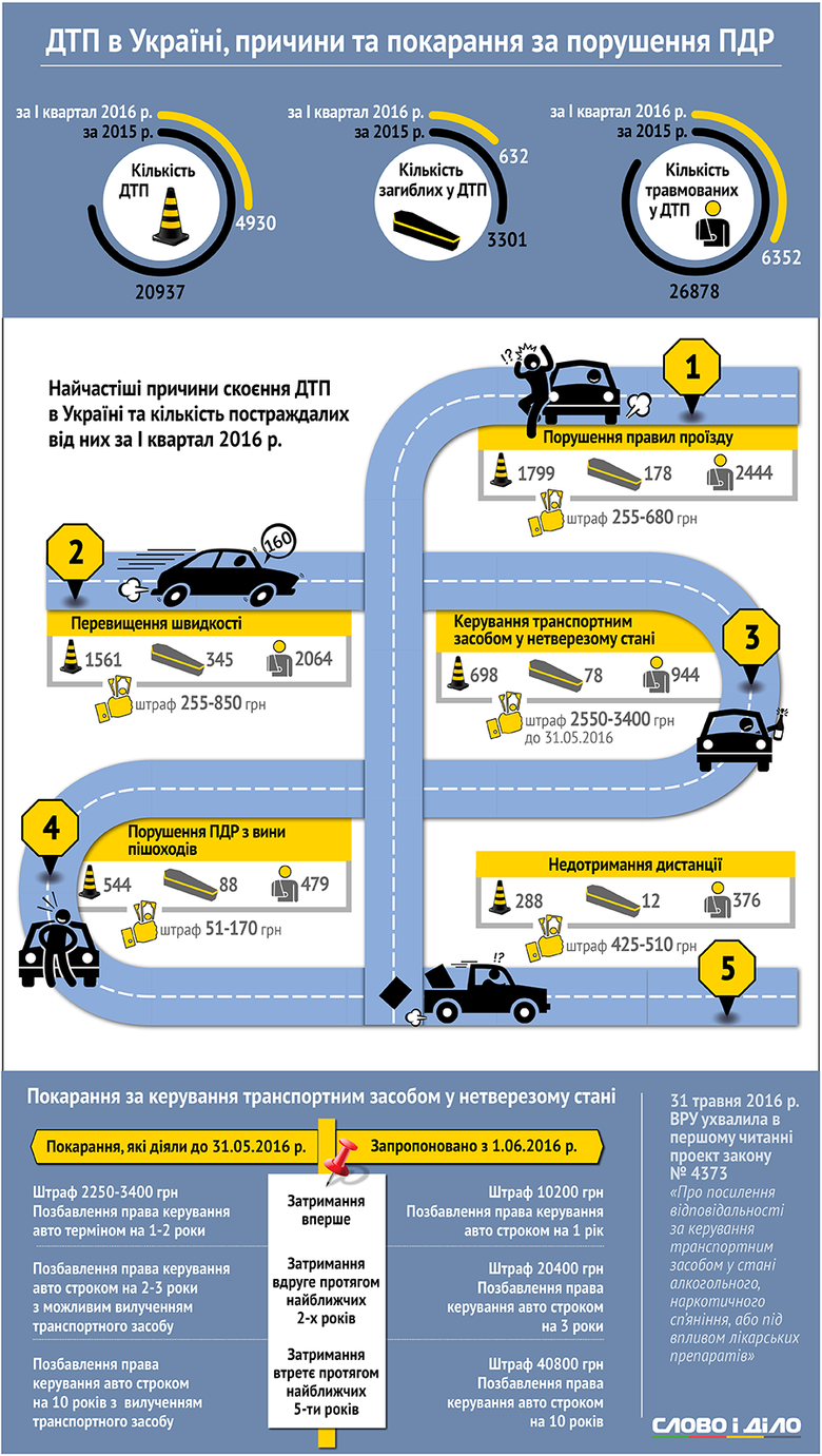 дтп_інфографіка