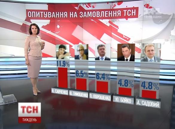 рейтинг Савченко