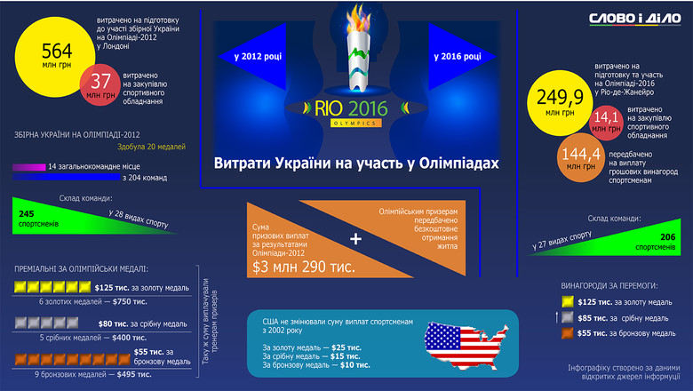 olimp_info