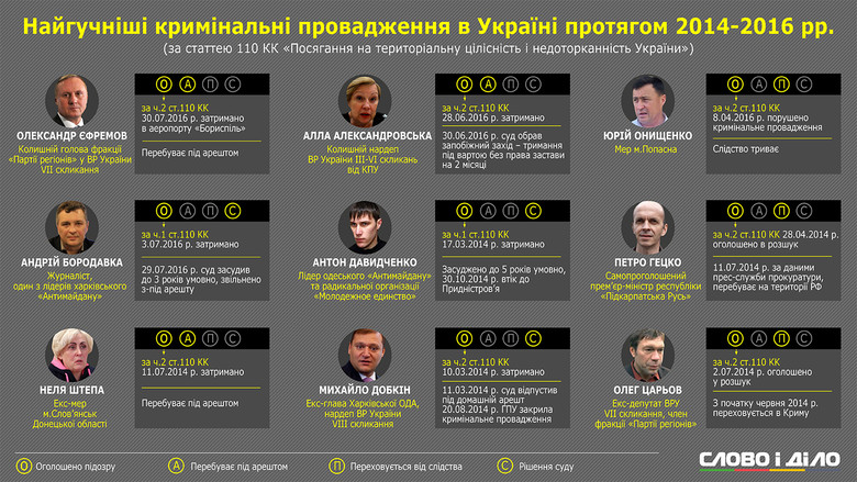 separy_info
