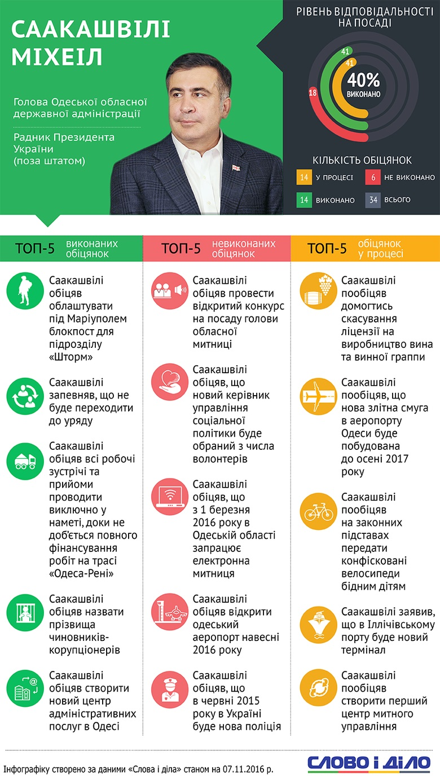 gubernatorstvo_miho